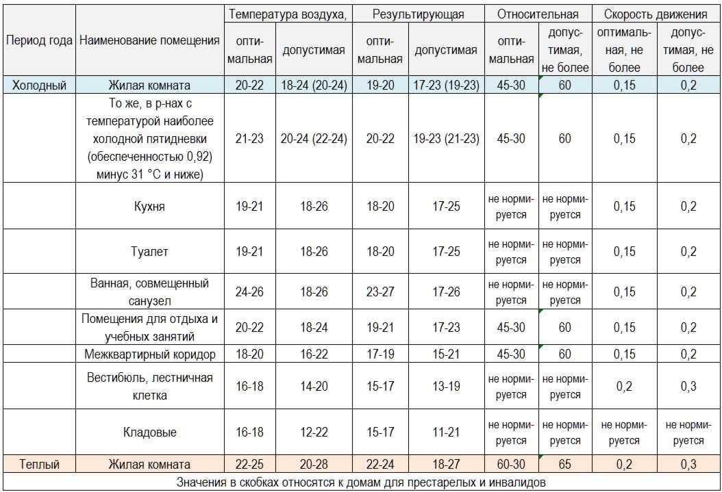 таблица нормы влажности